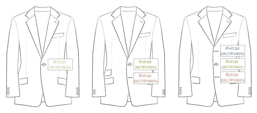 Как застёгивать однобортный пиджак