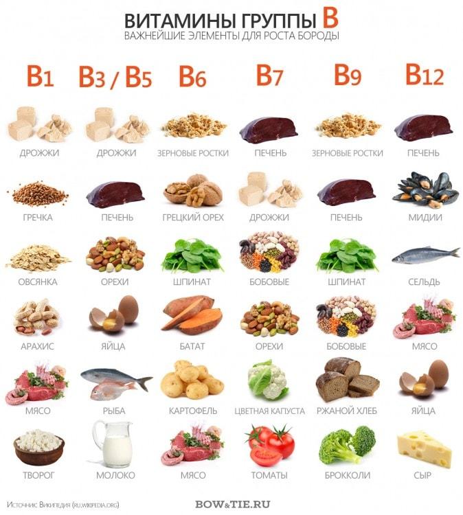 Продукты, содержащие витамины группы B - важнейшие элементы для роста бороды