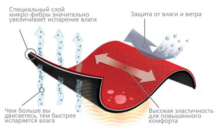 Технология polartec (как пример работы термобелья)