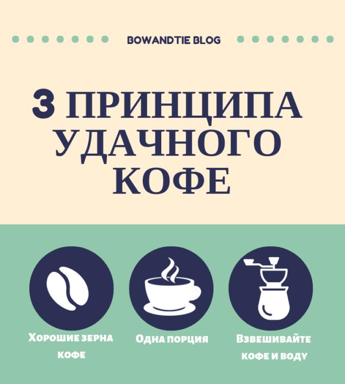 Принципы удачного кофе