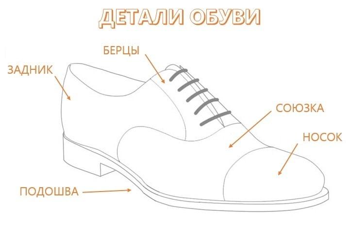 Детали обуви