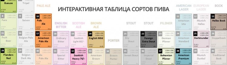 Интерактивная таблица сортов пива (миниатюра)