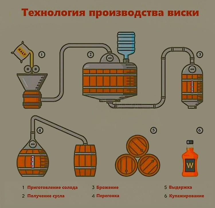 Не смотря на примитивность технологий, сам процесс дистилляции виски не очень отличался от современного